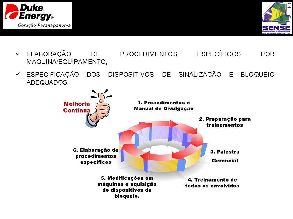 ELABORAÇÃO DE PROCEDIMENTOS ESPECÍFICOS POR MÁQUINA/EQUIPAMENTO; ESPECIFICAÇÃO DOS DISPOSITIVOS DE SINALIZAÇÃO E BLOQUEIO ADEQUADOS;
