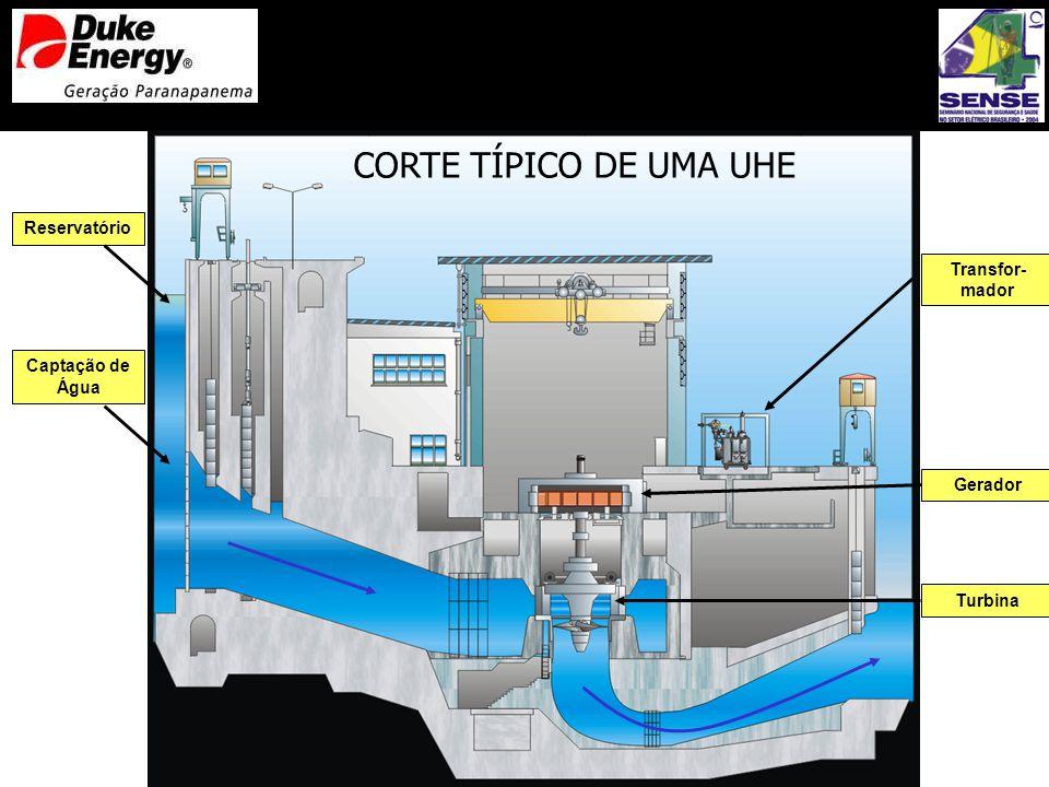 CORTE TÍPICO DE UMA UHE Reservatório Captação de Água Gerador Transfor- mador Turbina