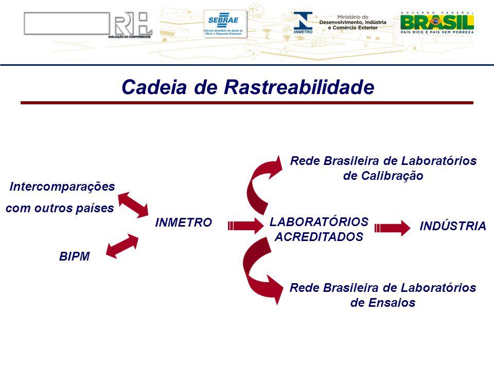 Intercomparações com outros países BIPM INMETRO LABORATÓRIOS ACREDITADOS INDÚSTRIA Rede Brasileira de Laboratórios de Calibração Cadeia de Rastreabili