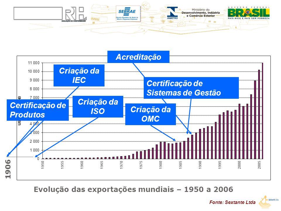 Evolução das exportações mundiais – 1950 a 2006 Acreditação Certificação de Sistemas de Gestão 1906 Criação da ISO Criação da IEC Certificação de Prod