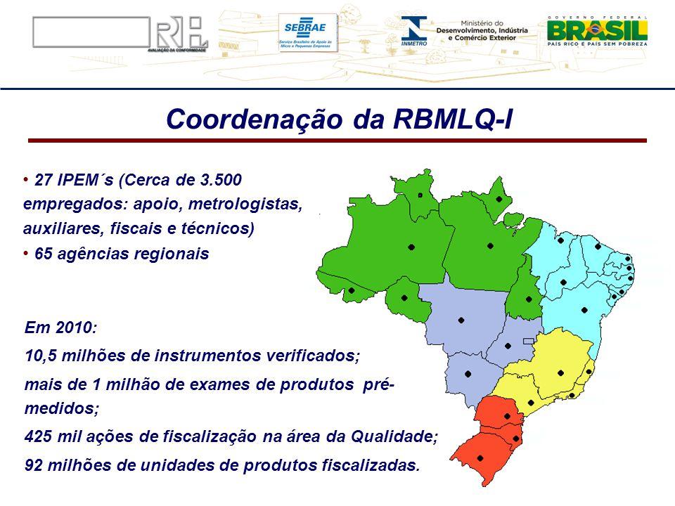 Coordenação da RBMLQ-I 27 IPEM´s (Cerca de 3.500 empregados: apoio, metrologistas, auxiliares, fiscais e técnicos) 65 agências regionais Em 2010: 10,5