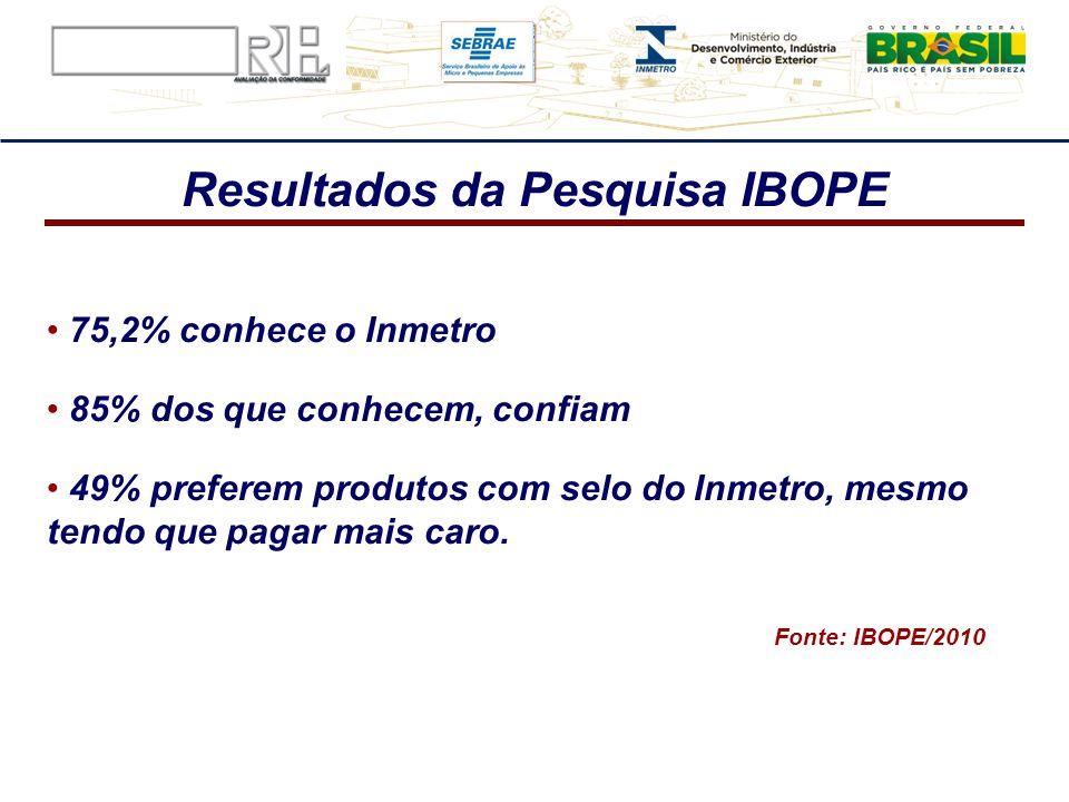 Fonte: IBOPE/2010 75,2% conhece o Inmetro 85% dos que conhecem, confiam 49% preferem produtos com selo do Inmetro, mesmo tendo que pagar mais caro. Re