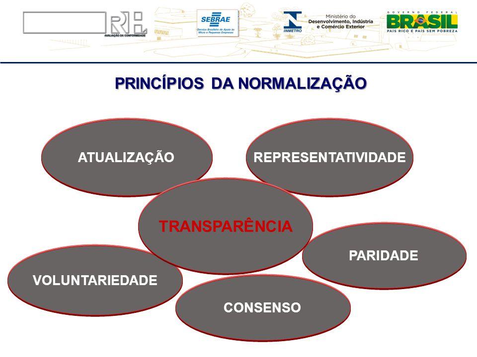 PRINCÍPIOS DA NORMALIZAÇÃO PARIDADE REPRESENTATIVIDADEATUALIZAÇÃO VOLUNTARIEDADE TRANSPARÊNCIA CONSENSO