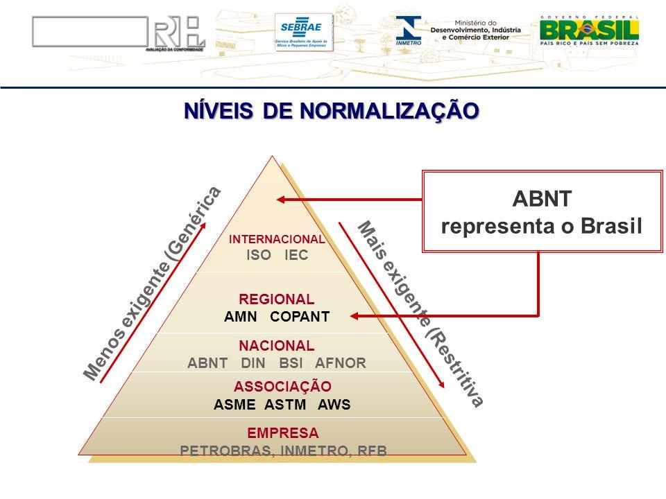 NÍVEIS DE NORMALIZAÇÃO EMPRESA PETROBRAS, INMETRO, RFB ASSOCIAÇÃO ASME ASTM AWS REGIONAL AMN COPANT NACIONAL ABNT DIN BSI AFNOR INTERNACIONAL ISO IEC