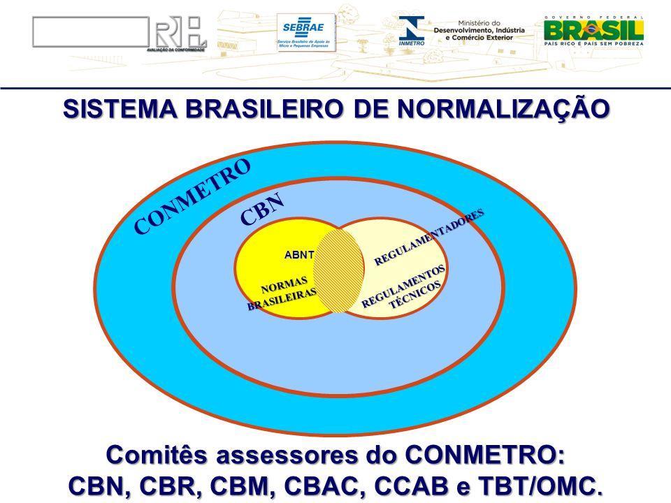 SISTEMA BRASILEIRO DE NORMALIZAÇÃO ABNT CONMETRO CBN REGULAMENTADORES REGULAMENTADORES REGULAMENTOS TÉCNICOS NORMAS NORMASBRASILEIRAS Comitês assessor