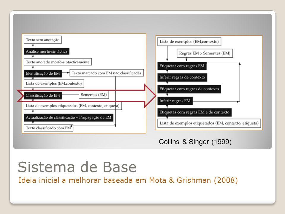 Sistema de Base Ideia inicial a melhorar baseada em Mota & Grishman (2008) Collins & Singer (1999)