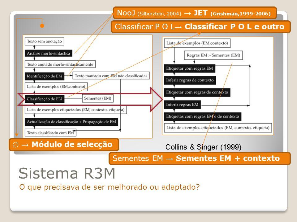 Sistema R3M Ferramentas do JET – Java Extraction Toolkit Atomizador Segmentador de frases Consultador de dicionário Etiquetador morfo-sintáctico (HMM) Etiquetador de EM Analisador de grupos nominais Analisador sintáctico Analisador sintáctico estatístico Reconhecedor de padrões Resolvedor de referências