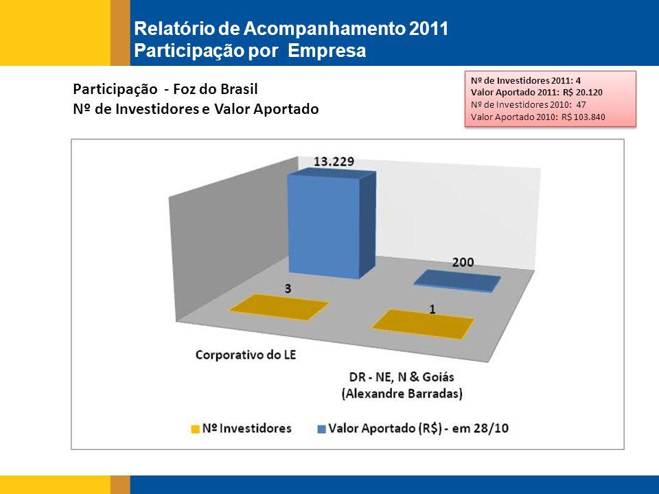 Participação - Foz do Brasil Nº de Investidores e Valor Aportado Nº de Investidores 2011: 4 Valor Aportado 2011: R$ 20.120 Nº de Investidores 2010: 47 Valor Aportado 2010: R$ 103.840 Nº de Investidores 2011: 4 Valor Aportado 2011: R$ 20.120 Nº de Investidores 2010: 47 Valor Aportado 2010: R$ 103.840 Relatório de Acompanhamento 2011 Participação por Empresa