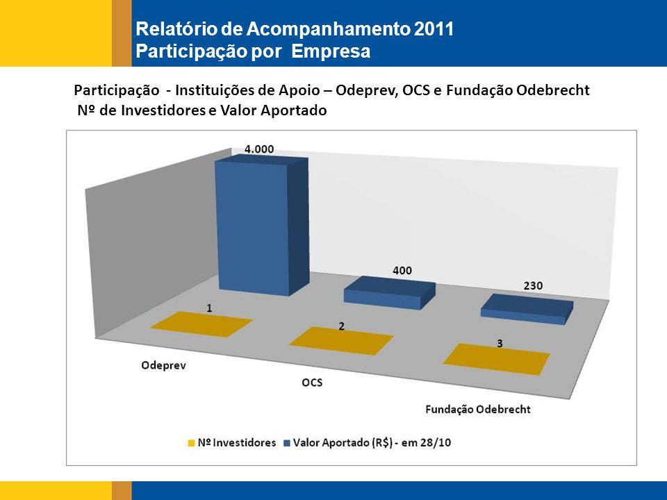 Participação - Instituições de Apoio – Odeprev, OCS e Fundação Odebrecht Nº de Investidores e Valor Aportado Relatório de Acompanhamento 2011 Participação por Empresa