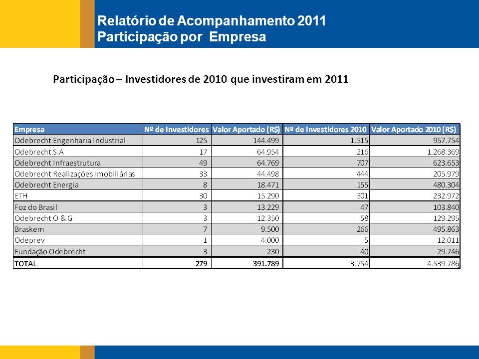 Participação – Investidores de 2010 que investiram em 2011 Relatório de Acompanhamento 2011 Participação por Empresa