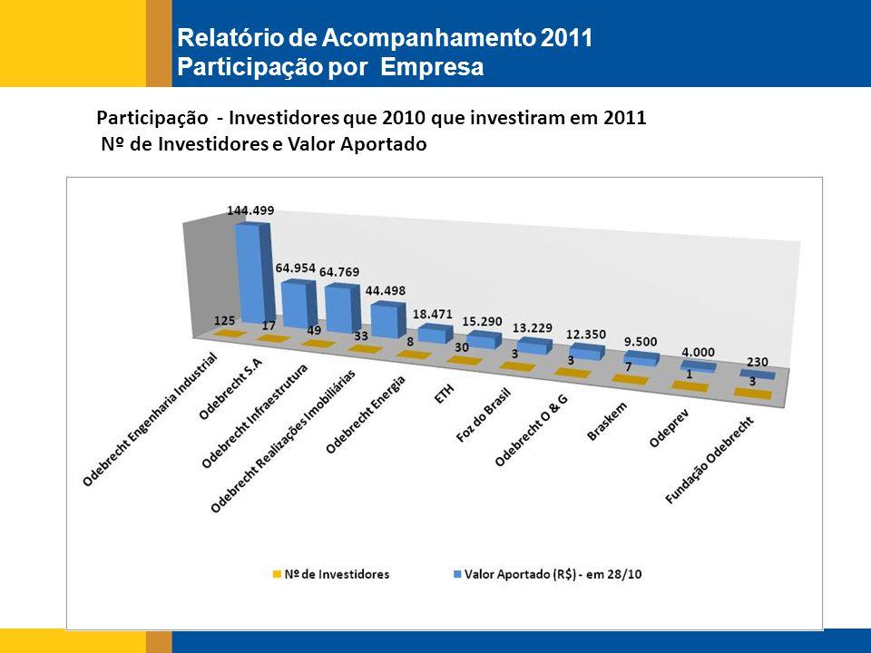 Participação - Investidores que 2010 que investiram em 2011 Nº de Investidores e Valor Aportado Relatório de Acompanhamento 2011 Participação por Empresa