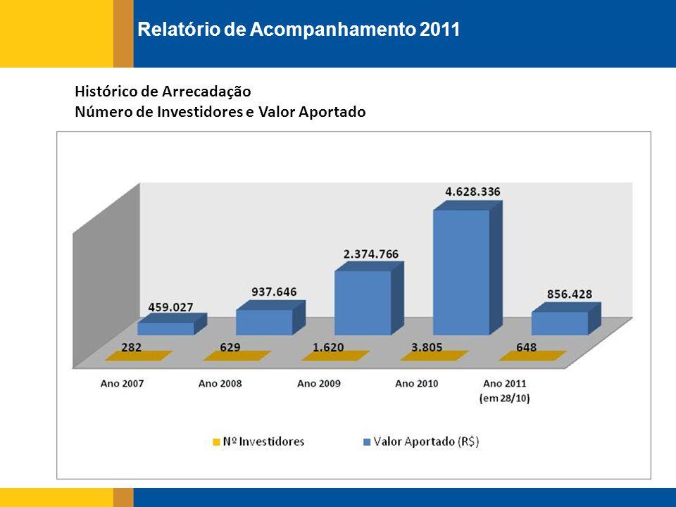 Participação - Odebrecht América Latina e Angola Nº de Investidores e Valor Aportado Nº de Investidores 2011: 1 Valor Aportado 2011: R$ 2.000 Nº de Investidores 2010: 32 Valor Aportado 2010: R$ 34.485 Nº de Investidores 2011: 1 Valor Aportado 2011: R$ 2.000 Nº de Investidores 2010: 32 Valor Aportado 2010: R$ 34.485 Relatório de Acompanhamento 2011 Participação por Empresa