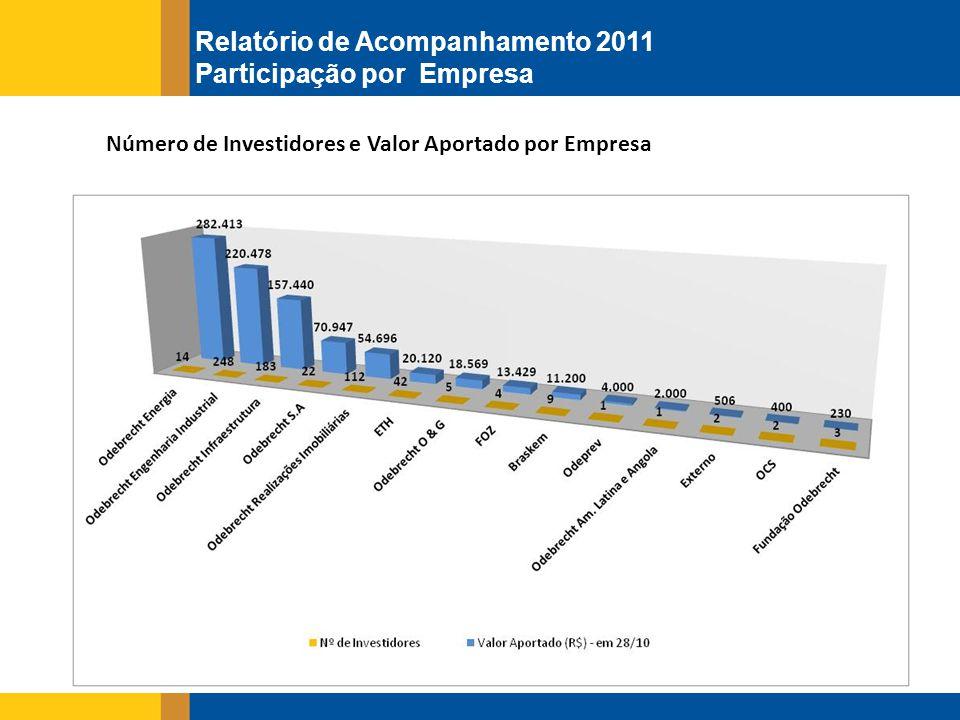Número de Investidores e Valor Aportado por Empresa Relatório de Acompanhamento 2011 Participação por Empresa