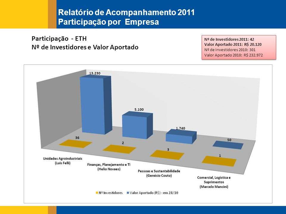 Observações: Foram 3 participantes Pessoa Jurídica, resultando no total de R$ 264.000,00; No mesmo período, em 2010, o nº de investidores era de 935 e o valor aportado era de R$ 636.657.