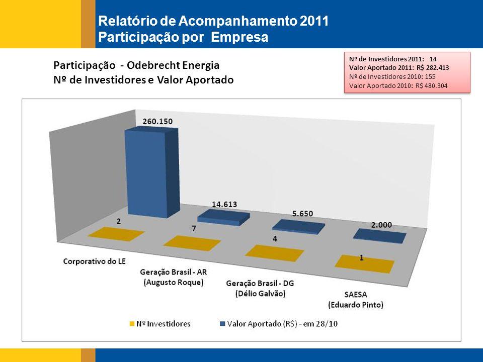 Participação - Odebrecht Energia Nº de Investidores e Valor Aportado Nº de Investidores 2011: 14 Valor Aportado 2011: R$ 282.413 Nº de Investidores 2010: 155 Valor Aportado 2010: R$ 480.304 Nº de Investidores 2011: 14 Valor Aportado 2011: R$ 282.413 Nº de Investidores 2010: 155 Valor Aportado 2010: R$ 480.304 Relatório de Acompanhamento 2011 Participação por Empresa