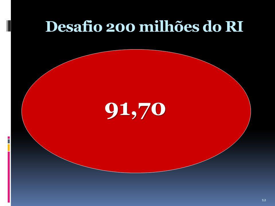 Desafio 200 milhões do RI 91,70 12