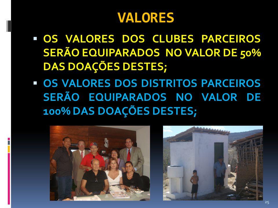 VALORES  OS VALORES DOS CLUBES PARCEIROS SERÃO EQUIPARADOS NO VALOR DE 50% DAS DOAÇÕES DESTES;  OS VALORES DOS DISTRITOS PARCEIROS SERÃO EQUIPARADOS