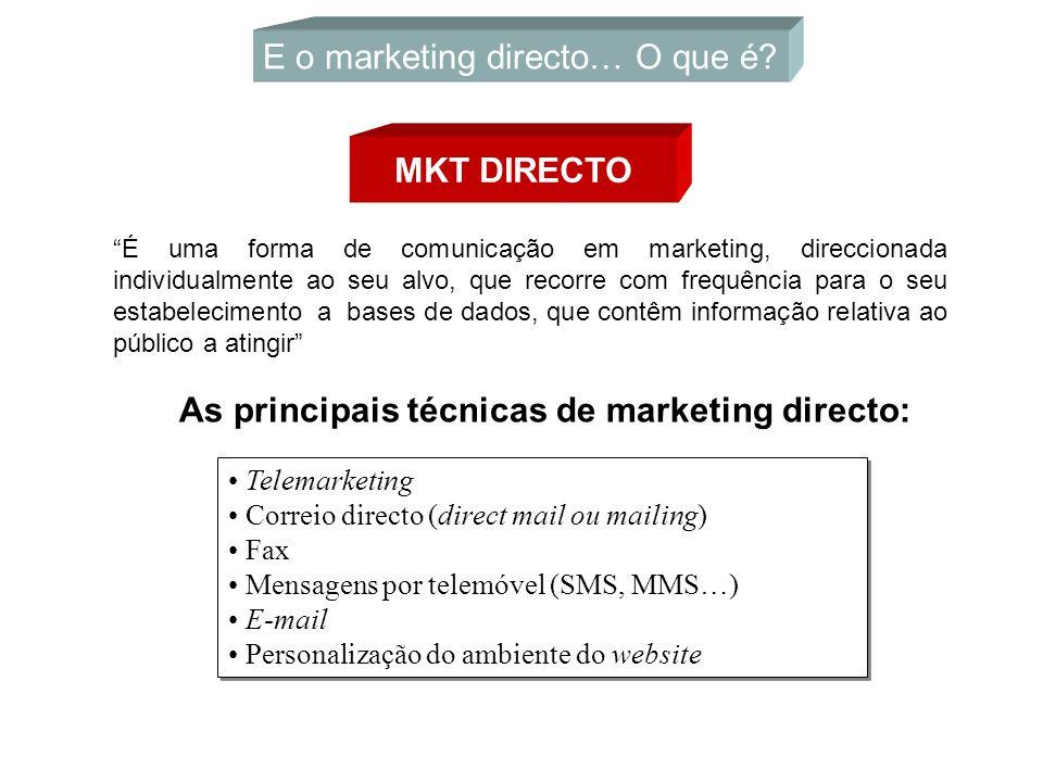 Telemarketing Correio directo (direct mail ou mailing) Fax Mensagens por telemóvel (SMS, MMS…) E-mail Personalização do ambiente do website Telemarket