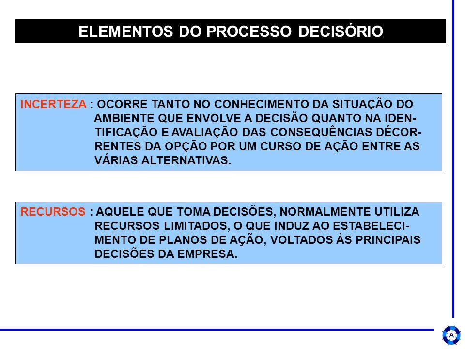 ELEMENTOS DO PROCESSO DECISÓRIO INCERTEZA : OCORRE TANTO NO CONHECIMENTO DA SITUAÇÃO DO AMBIENTE QUE ENVOLVE A DECISÃO QUANTO NA IDEN- TIFICAÇÃO E AVALIAÇÃO DAS CONSEQUÊNCIAS DÉCOR- RENTES DA OPÇÃO POR UM CURSO DE AÇÃO ENTRE AS VÁRIAS ALTERNATIVAS.