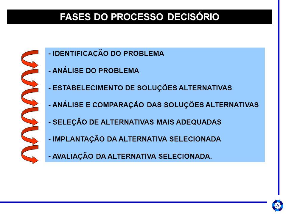 - IDENTIFICAÇÃO DO PROBLEMA - ANÁLISE DO PROBLEMA - ESTABELECIMENTO DE SOLUÇÕES ALTERNATIVAS - ANÁLISE E COMPARAÇÃO DAS SOLUÇÕES ALTERNATIVAS - SELEÇÃO DE ALTERNATIVAS MAIS ADEQUADAS - IMPLANTAÇÃO DA ALTERNATIVA SELECIONADA - AVALIAÇÃO DA ALTERNATIVA SELECIONADA.