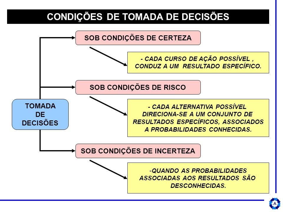 CONDIÇÕES DE TOMADA DE DECISÕES TOMADA DE DECISÕES SOB CONDIÇÕES DE CERTEZA SOB CONDIÇÕES DE RISCO SOB CONDIÇÕES DE INCERTEZA - CADA CURSO DE AÇÃO POSSÍVEL, CONDUZ A UM RESULTADO ESPECÍFICO.