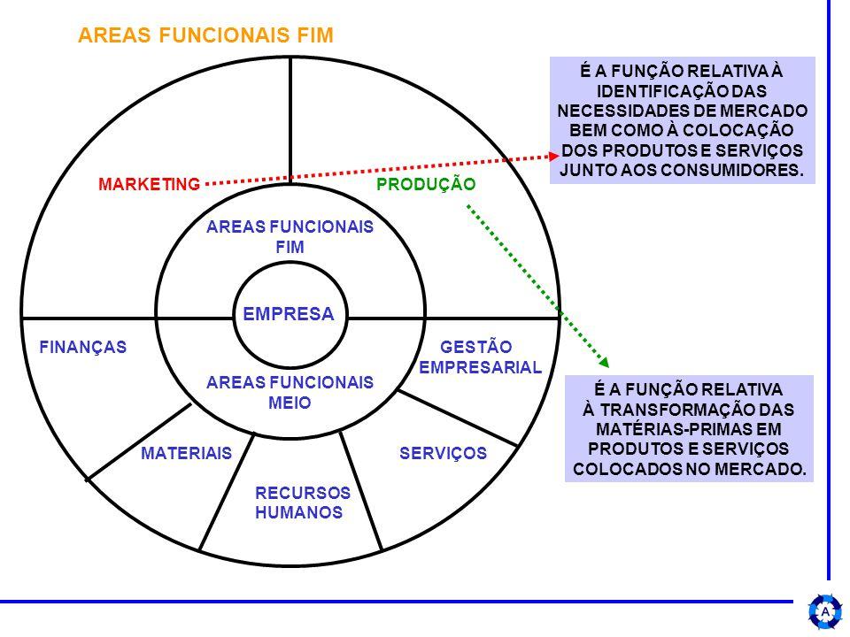 AREAS FUNCIONAIS FIM AREAS FUNCIONAIS MEIO MARKETING PRODUÇÃO EMPRESA FINANÇAS GESTÃO EMPRESARIAL MATERIAIS SERVIÇOS RECURSOS HUMANOS É A FUNÇÃO RELATIVA À IDENTIFICAÇÃO DAS NECESSIDADES DE MERCADO BEM COMO À COLOCAÇÃO DOS PRODUTOS E SERVIÇOS JUNTO AOS CONSUMIDORES.
