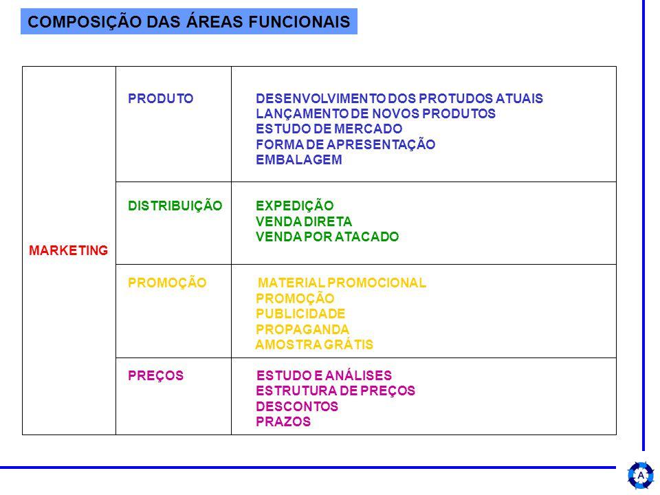 COMPOSIÇÃO DAS ÁREAS FUNCIONAIS MARKETING PRODUTO DESENVOLVIMENTO DOS PROTUDOS ATUAIS LANÇAMENTO DE NOVOS PRODUTOS ESTUDO DE MERCADO FORMA DE APRESENTAÇÃO EMBALAGEM DISTRIBUIÇÃO EXPEDIÇÃO VENDA DIRETA VENDA POR ATACADO PROMOÇÃO MATERIAL PROMOCIONAL PROMOÇÃO PUBLICIDADE PROPAGANDA AMOSTRA GRÁTIS PREÇOS ESTUDO E ANÁLISES ESTRUTURA DE PREÇOS DESCONTOS PRAZOS