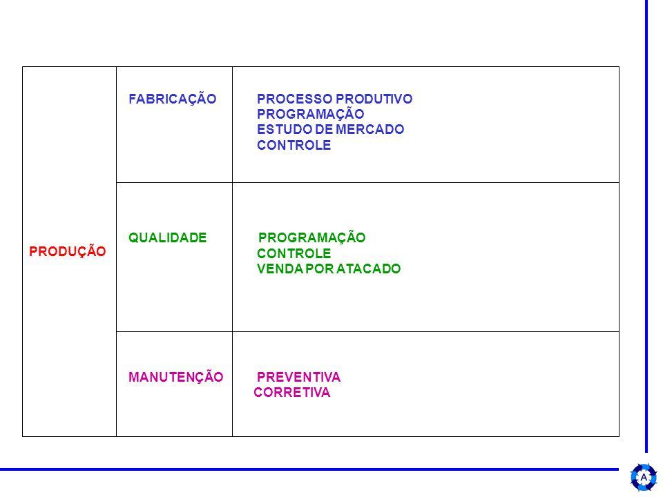 PRODUÇÃO FABRICAÇÃO PROCESSO PRODUTIVO PROGRAMAÇÃO ESTUDO DE MERCADO CONTROLE QUALIDADE PROGRAMAÇÃO CONTROLE VENDA POR ATACADO MANUTENÇÃO PREVENTIVA CORRETIVA