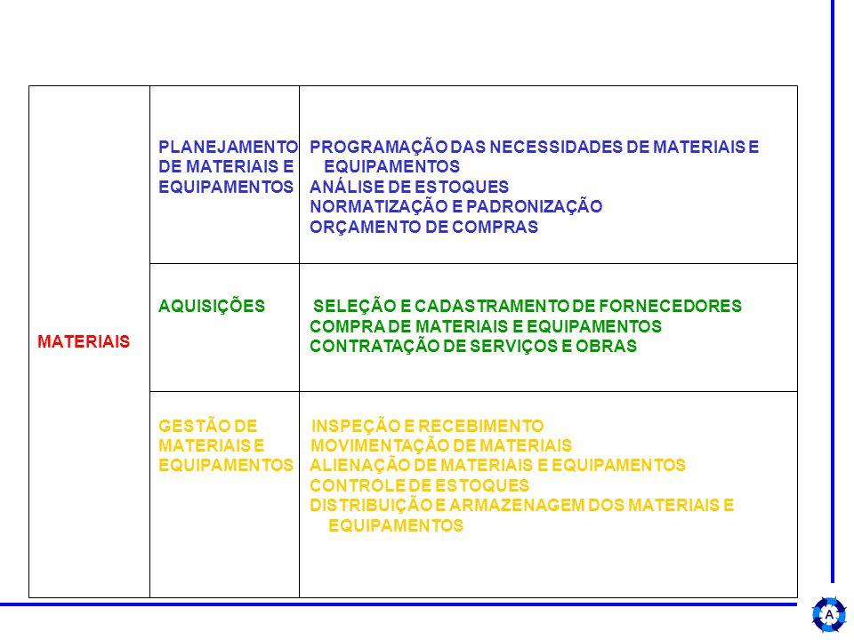 MATERIAIS PLANEJAMENTO PROGRAMAÇÃO DAS NECESSIDADES DE MATERIAIS E DE MATERIAIS E EQUIPAMENTOS EQUIPAMENTOS ANÁLISE DE ESTOQUES NORMATIZAÇÃO E PADRONIZAÇÃO ORÇAMENTO DE COMPRAS AQUISIÇÕES SELEÇÃO E CADASTRAMENTO DE FORNECEDORES COMPRA DE MATERIAIS E EQUIPAMENTOS CONTRATAÇÃO DE SERVIÇOS E OBRAS GESTÃO DE INSPEÇÃO E RECEBIMENTO MATERIAIS E MOVIMENTAÇÃO DE MATERIAIS EQUIPAMENTOS ALIENAÇÃO DE MATERIAIS E EQUIPAMENTOS CONTROLE DE ESTOQUES DISTRIBUIÇÃO E ARMAZENAGEM DOS MATERIAIS E EQUIPAMENTOS