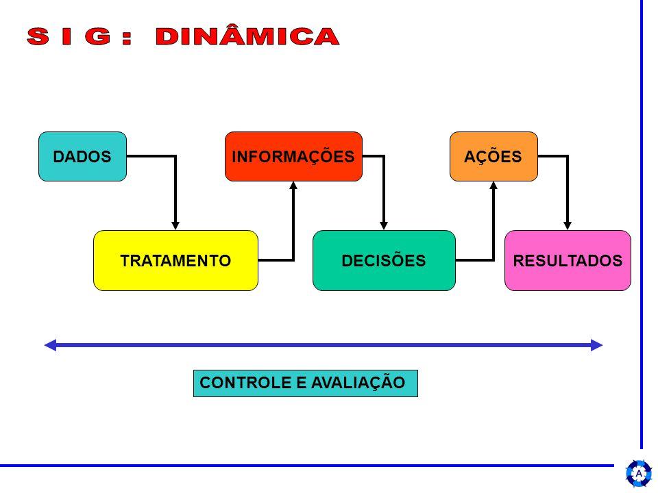 DADOSINFORMAÇÕESAÇÕES TRATAMENTODECISÕESRESULTADOS CONTROLE E AVALIAÇÃO