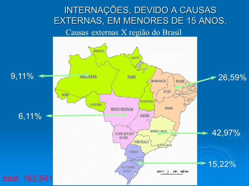 INTERNAÇÕES, DEVIDO A CAUSAS EXTERNAS, EM MENORES DE 15 ANOS. 9,11% 26,59% 42,97% 15,22% 6,11% Causas externas X região do Brasil total: 162.541