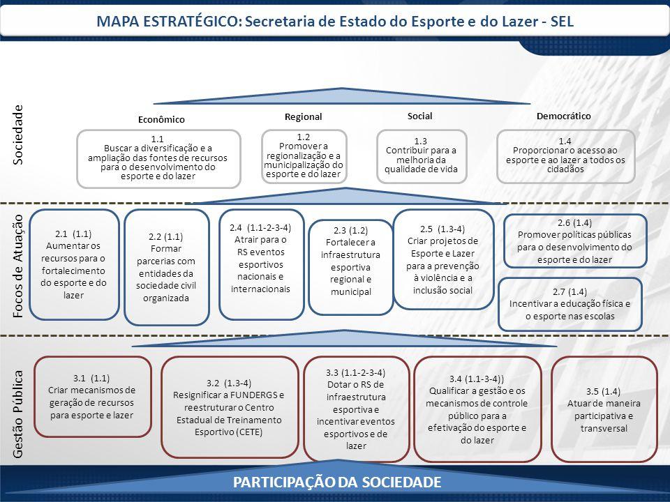 MAPA ESTRATÉGICO: Secretaria de Estado do Esporte e do Lazer - SEL Gestão Pública Focos de Atuação Sociedade 2.5 (1.3-4) Criar projetos de Esporte e Lazer para a prevenção à violência e a inclusão social 2.4 (1.1-2-3-4) Atrair para o RS eventos esportivos nacionais e internacionais 3.2 (1.3-4) Resignificar a FUNDERGS e reestruturar o Centro Estadual de Treinamento Esportivo (CETE) 3.3 (1.1-2-3-4) Dotar o RS de infraestrutura esportiva e incentivar eventos esportivos e de lazer 2.1 (1.1) Aumentar os recursos para o fortalecimento do esporte e do lazer 2.2 (1.1) Formar parcerias com entidades da sociedade civil organizada 3.1 (1.1) Criar mecanismos de geração de recursos para esporte e lazer PARTICIPAÇÃO DA SOCIEDADE 1.1 Buscar a diversificação e a ampliação das fontes de recursos para o desenvolvimento do esporte e do lazer 1.3 Contribuir para a melhoria da qualidade de vida 1.2 Promover a regionalização e a municipalização do esporte e do lazer 1.4 Proporcionar o acesso ao esporte e ao lazer a todos os cidadãos 2.7 (1.4) Incentivar a educação física e o esporte nas escolas Econômico Regional SocialDemocrático 2.3 (1.2) Fortalecer a infraestrutura esportiva regional e municipal 3.4 (1.1-3-4)) Qualificar a gestão e os mecanismos de controle público para a efetivação do esporte e do lazer 3.5 (1.4) Atuar de maneira participativa e transversal 2.6 (1.4) Promover políticas públicas para o desenvolvimento do esporte e do lazer