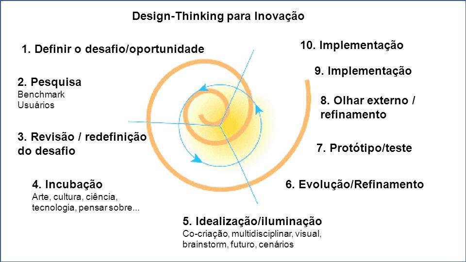 Design-Thinking para Inovação 1. Definir o desafio/oportunidade 2.