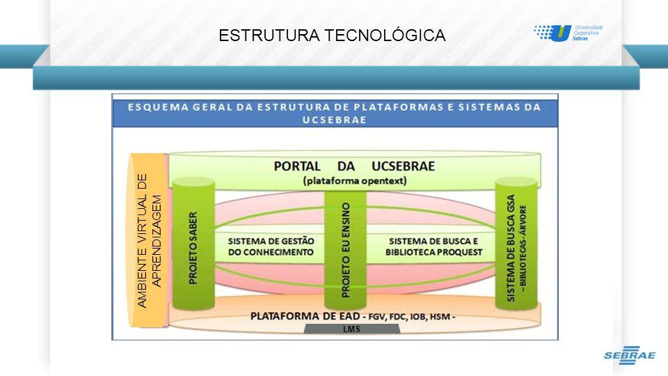 ESTRUTURA TECNOLÓGICA LMS AMBIENTE VIRTUAL DE APRENDIZAGEM