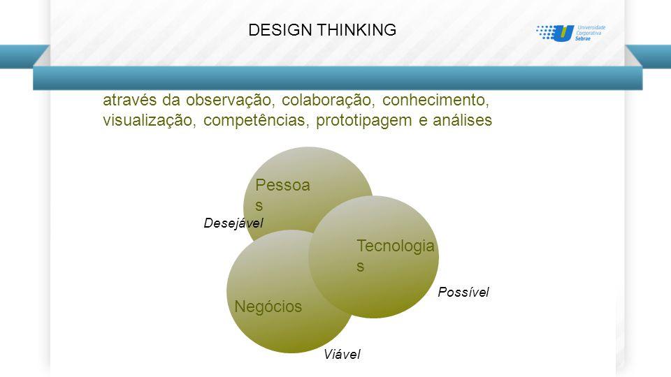 através da observação, colaboração, conhecimento, visualização, competências, prototipagem e análises Pessoa s Negócios Tecnologia s Viável Desejável Possível DESIGN THINKING