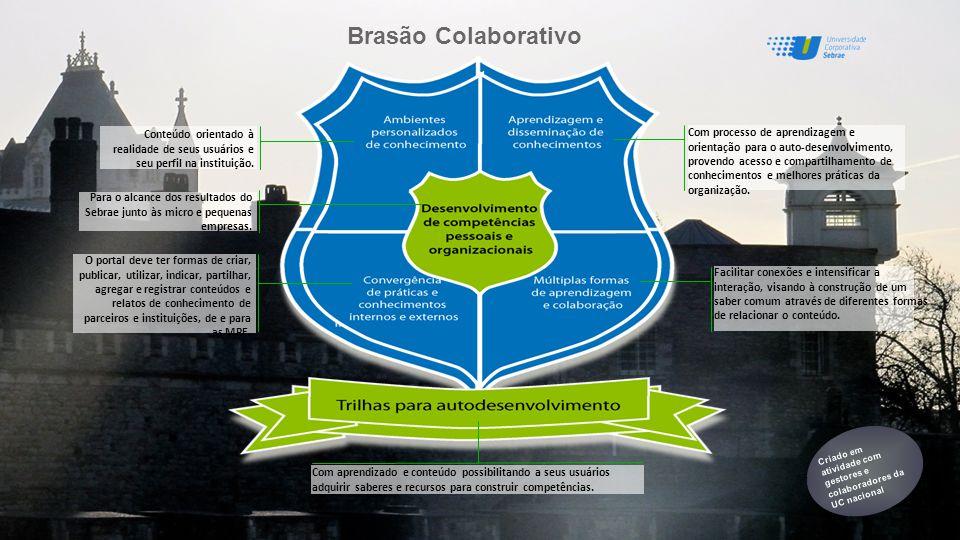 Brasão Colaborativo Conteúdo orientado à realidade de seus usuários e seu perfil na instituição.