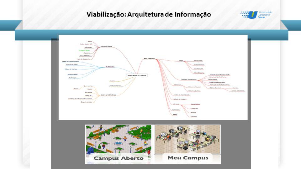 Viabilização: Arquitetura de Informação