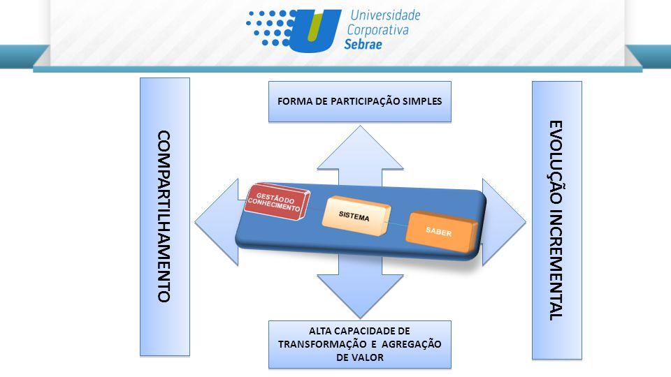 FORMA DE PARTICIPAÇÃO SIMPLES ALTA CAPACIDADE DE TRANSFORMAÇÃO E AGREGAÇÃO DE VALOR COMPARTILHAMENTO EVOLUÇÃO INCREMENTAL