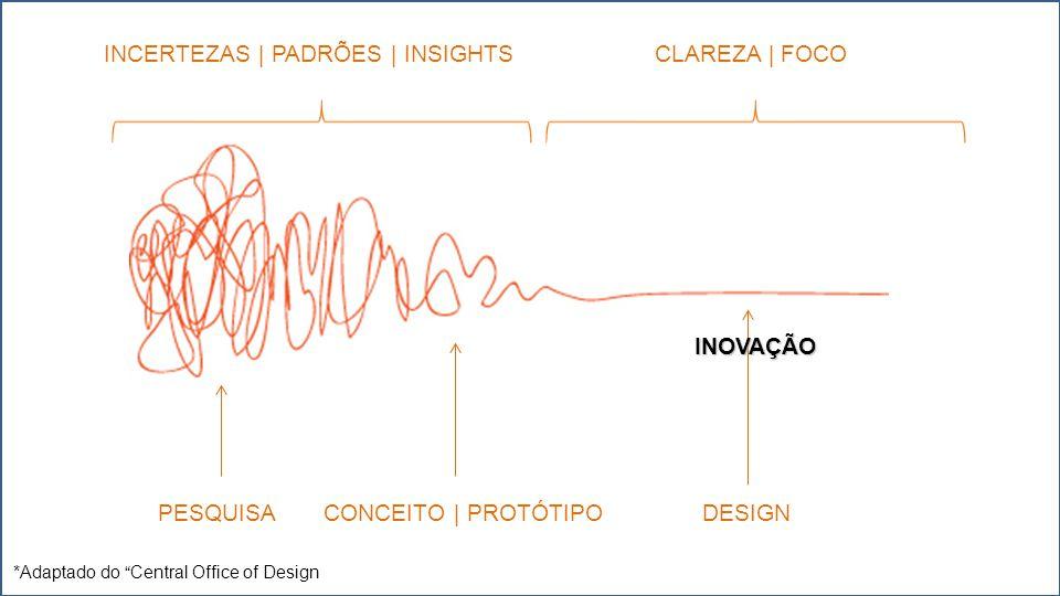 *Adaptado do Central Office of Design INCERTEZAS | PADRÕES | INSIGHTSCLAREZA | FOCO PESQUISACONCEITO | PROTÓTIPODESIGN INOVAÇÃO