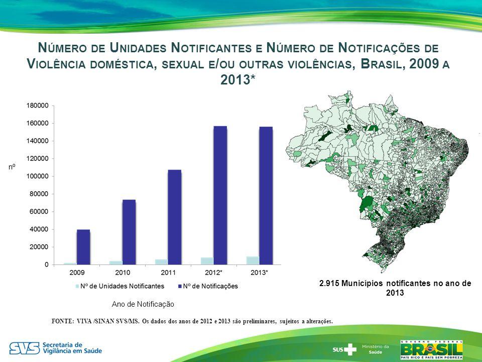 N ÚMERO DE U NIDADES N OTIFICANTES E N ÚMERO DE N OTIFICAÇÕES DE V IOLÊNCIA DOMÉSTICA, SEXUAL E / OU OUTRAS VIOLÊNCIAS, B RASIL, 2009 A 2013* 2.915 Mu