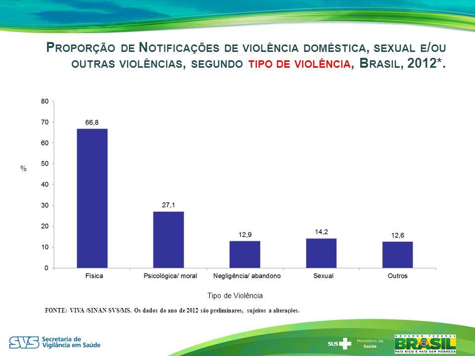 P ROPORÇÃO DE N OTIFICAÇÕES DE VIOLÊNCIA DOMÉSTICA, SEXUAL E / OU OUTRAS VIOLÊNCIAS, SEGUNDO TIPO DE VIOLÊNCIA, B RASIL, 2012*. FONTE: VIVA /SINAN SVS