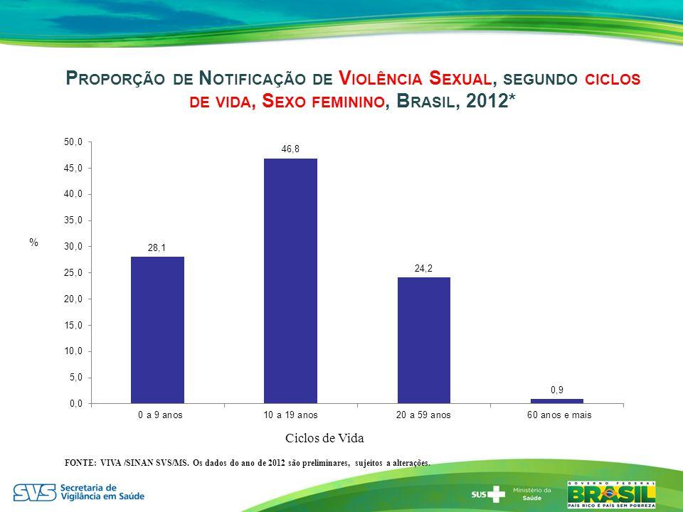 P ROPORÇÃO DE N OTIFICAÇÃO DE V IOLÊNCIA S EXUAL, SEGUNDO CICLOS DE VIDA, S EXO FEMININO, B RASIL, 2012* FONTE: VIVA /SINAN SVS/MS. Os dados do ano de
