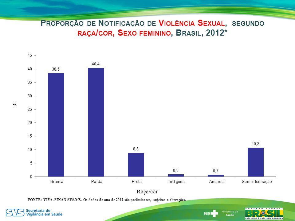 P ROPORÇÃO DE N OTIFICAÇÃO DE V IOLÊNCIA S EXUAL, SEGUNDO RAÇA / COR, S EXO FEMININO, B RASIL, 2012* % Raça/cor FONTE: VIVA /SINAN SVS/MS. Os dados do