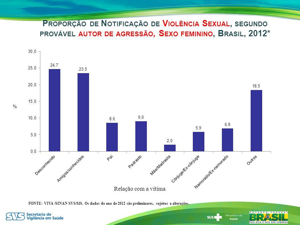 P ROPORÇÃO DE N OTIFICAÇÃO DE V IOLÊNCIA S EXUAL, SEGUNDO PROVÁVEL AUTOR DE AGRESSÃO, S EXO FEMININO, B RASIL, 2012* FONTE: VIVA /SINAN SVS/MS. Os dad