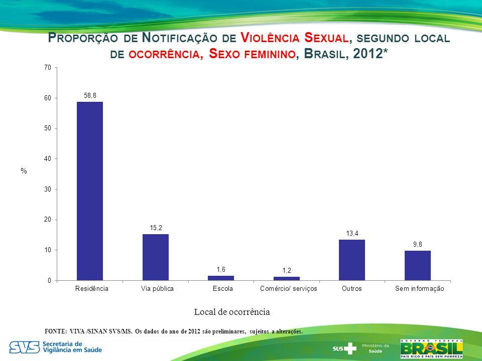 P ROPORÇÃO DE N OTIFICAÇÃO DE V IOLÊNCIA S EXUAL, SEGUNDO LOCAL DE OCORRÊNCIA, S EXO FEMININO, B RASIL, 2012* FONTE: VIVA /SINAN SVS/MS. Os dados do a