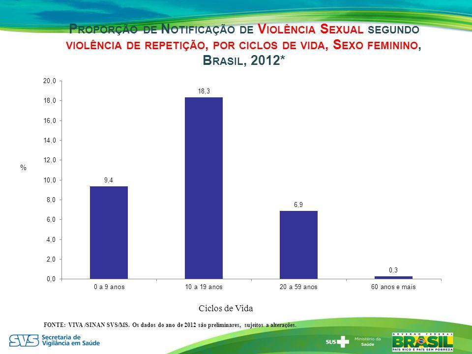 P ROPORÇÃO DE N OTIFICAÇÃO DE V IOLÊNCIA S EXUAL SEGUNDO VIOLÊNCIA DE REPETIÇÃO, POR CICLOS DE VIDA, S EXO FEMININO, B RASIL, 2012* % Ciclos de Vida F
