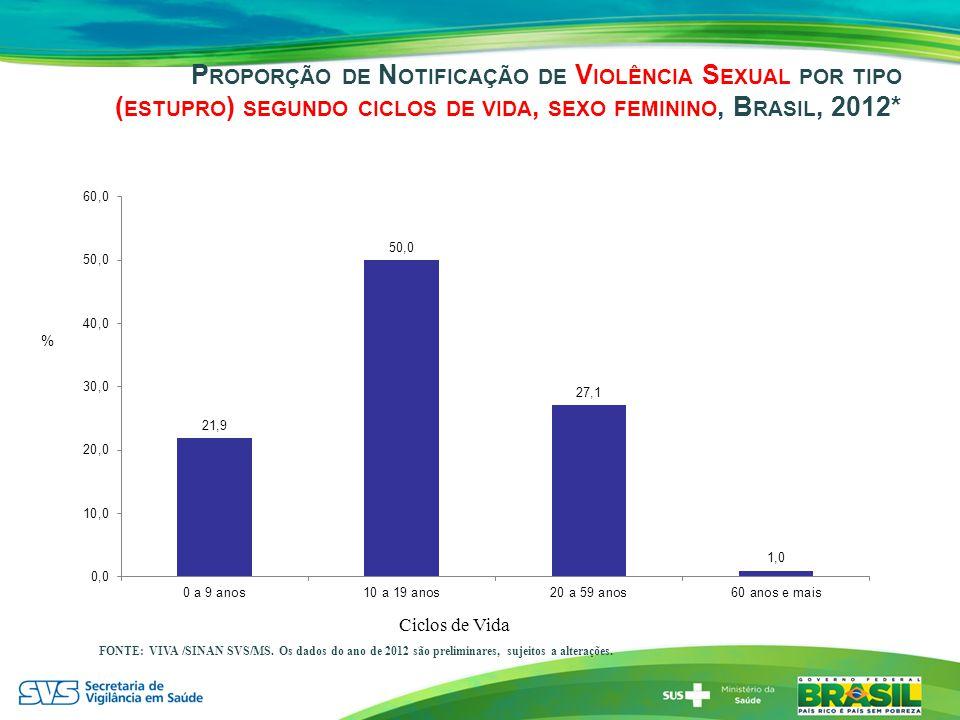 P ROPORÇÃO DE N OTIFICAÇÃO DE V IOLÊNCIA S EXUAL POR TIPO ( ESTUPRO ) SEGUNDO CICLOS DE VIDA, SEXO FEMININO, B RASIL, 2012* FONTE: VIVA /SINAN SVS/MS.
