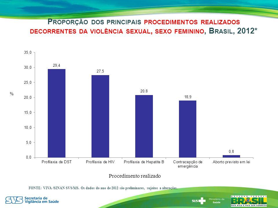 P ROPORÇÃO DOS PRINCIPAIS PROCEDIMENTOS REALIZADOS DECORRENTES DA VIOLÊNCIA SEXUAL, SEXO FEMININO, B RASIL, 2012* % Procedimento realizado FONTE: VIVA