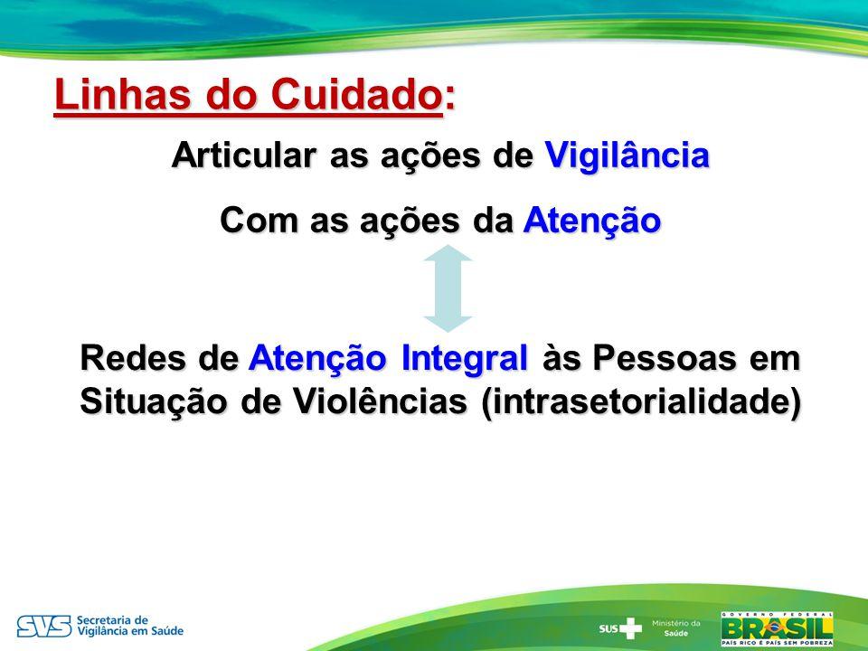 Articular as ações de Vigilância Com as ações da Atenção Redes de Atenção Integral às Pessoas em Situação de Violências (intrasetorialidade) Linhas do
