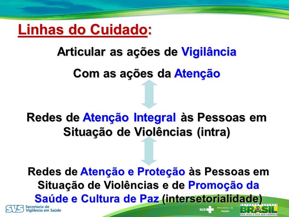 Articular as ações de Vigilância Com as ações da Atenção Redes de Atenção Integral às Pessoas em Situação de Violências (intra) Redes de Atenção e Pro